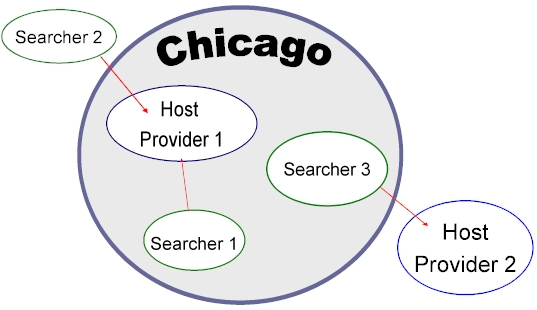 IP targeting diagram