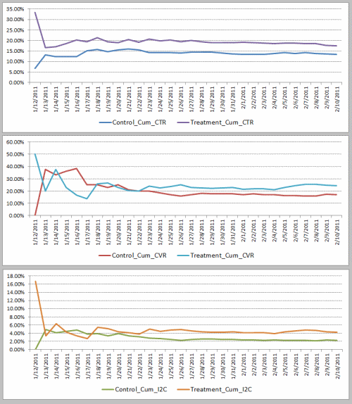 Cumulative Metrics for PPC Ad Testing