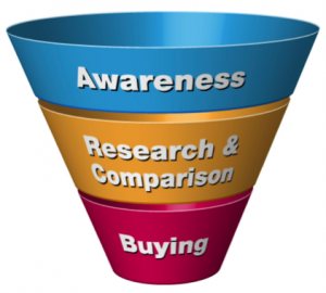 Search Funnel Diagram