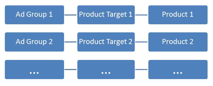 Granular PLA campaign structure