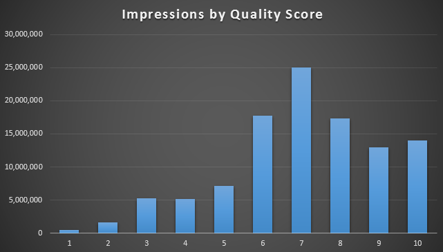 impressions-by-quality-score
