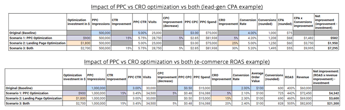ppc-vs-cro-vs-both-small