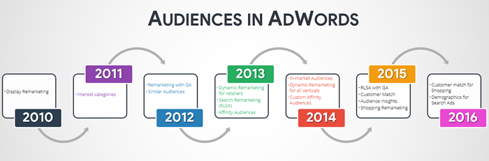 audiences-in-adwords-timeline-small